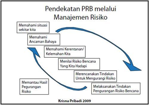 Gambar Siklus